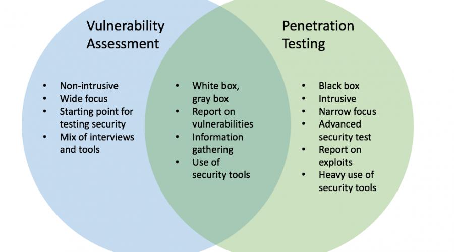 Vulnerability Assessments vs Penetration Tests