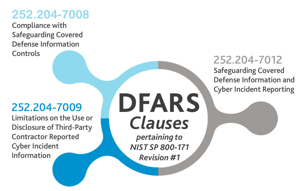 DFARS Compliance & IT Security Assessments in Braintree, MA